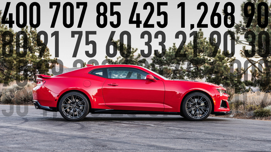 Motor Math: The week's most important car numbers (February 25, 2017)