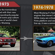 The History of the Ford Mustang's Power Fluctuations