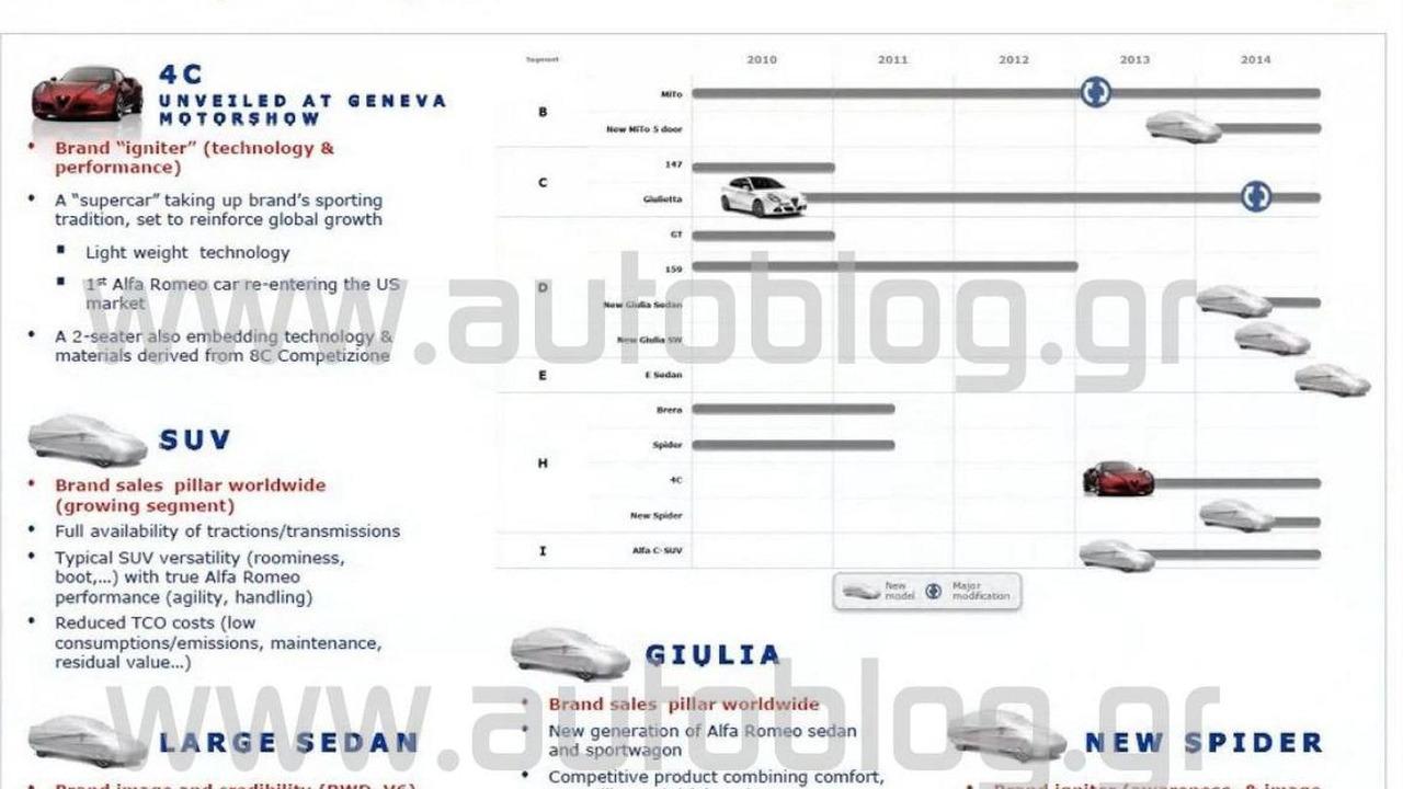 Alfa Romeo future product lineup - 4.10.2011