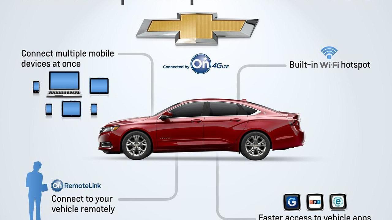 Chevrolet OnStar 4G LTE