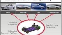 Tesla future models