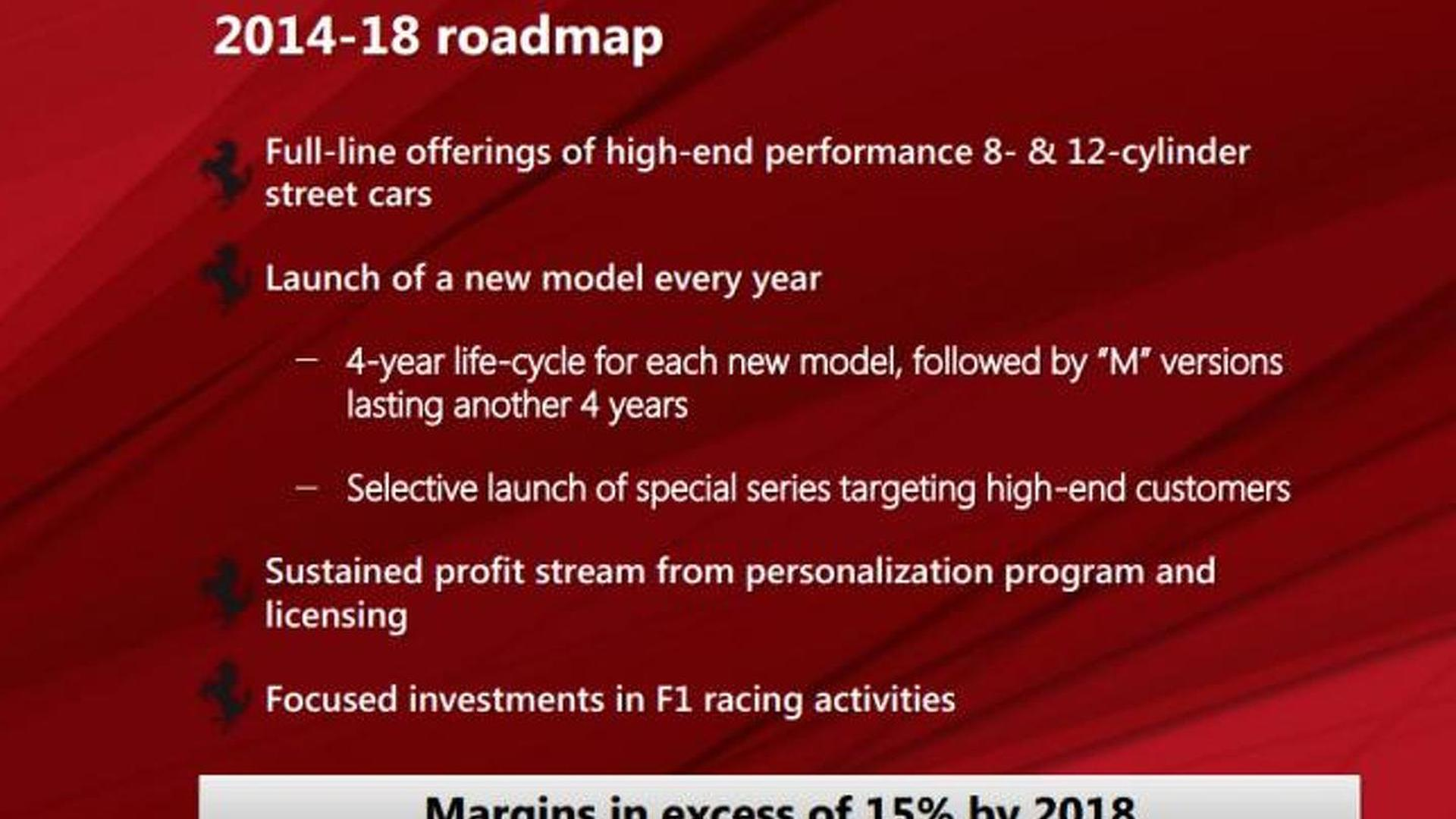 Ferrari confirms plans to launch a new model every year