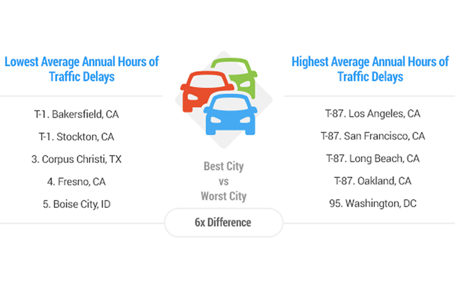 New York Pegged as Worst City for Drivers in US