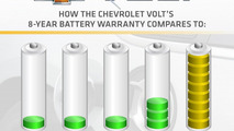 Chevrolet Volt battery gets eight-year, 100,000-mile battery warranty standard