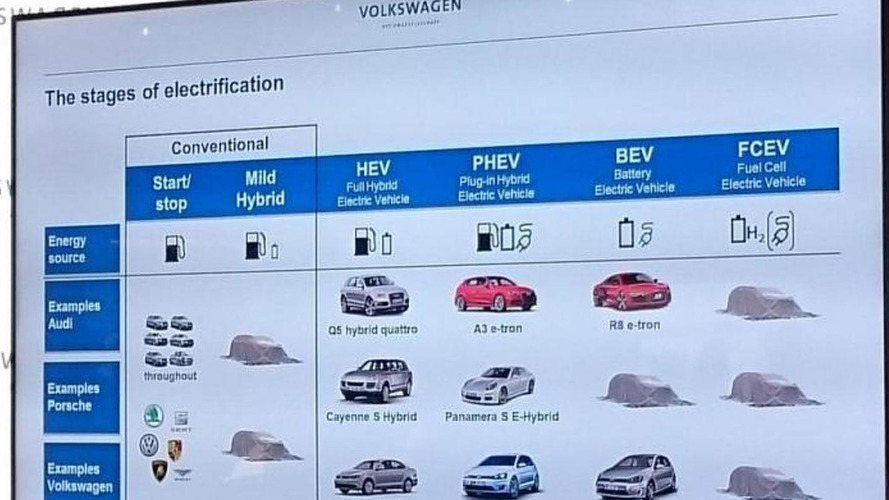 Porsche working on electric and fuel cell models