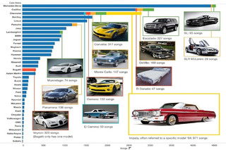 Which Cars Get Mentioned the Most in Rap Songs?