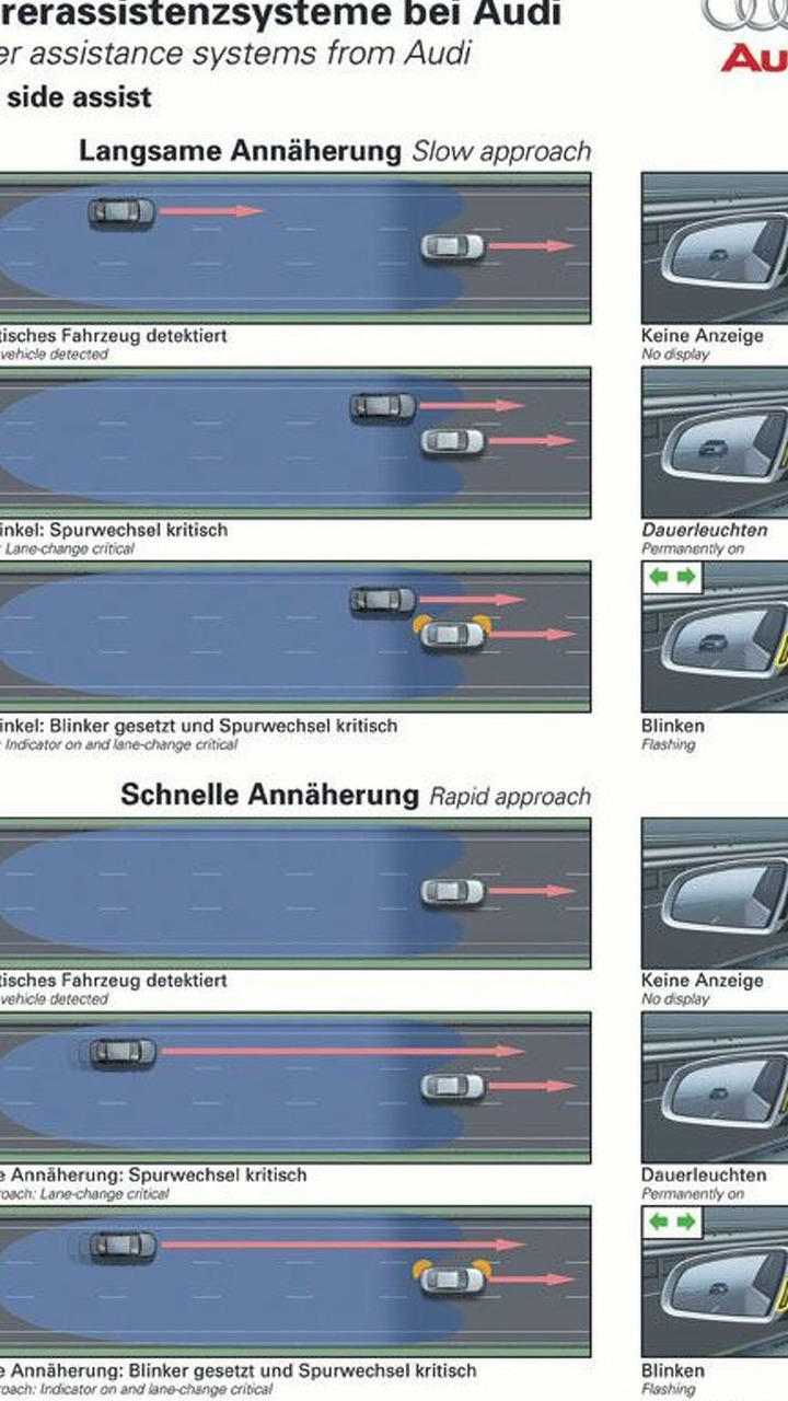Audi side assist