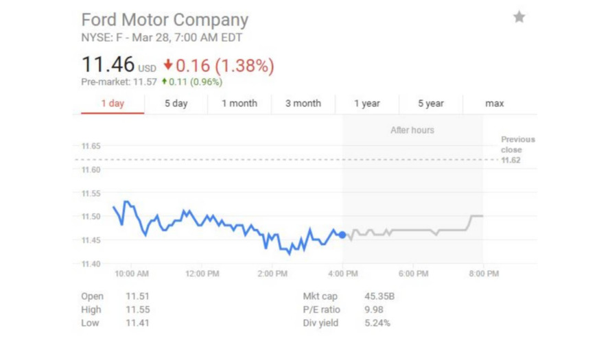 Tesla and Ford market cap