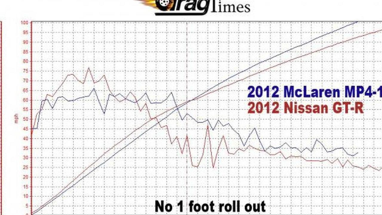 McLaren MP4-12C vs Nissan GT-R graph