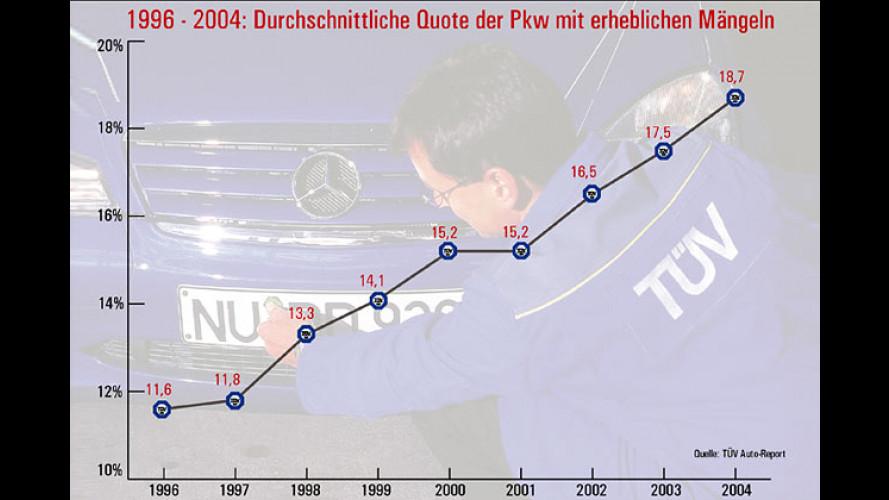 TÜV Auto-Report 2005: Mängelzwerge und Mängelriesen