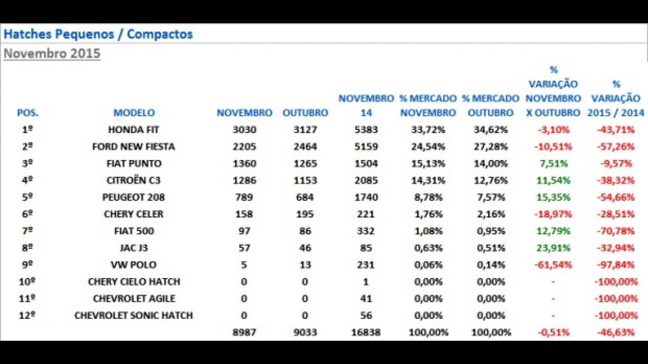 Hatches compactos: Fiesta despenca quase 60% em novembro; Fit lidera