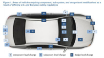 US/EU auto safety diagram
