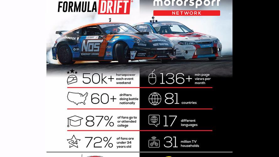 Motorsport Network join forces with Formula DRIFT as media partner