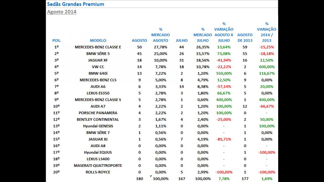 Sedãs Premium: Classe C cresce mais de 50% em agosto; Série 3 lidera