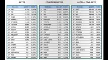 Vendas em setembro: mercado recua 6%; Fiat lidera e Volks retorna ao segundo lugar