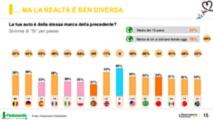 mercato auto, fedeltà italiani al marchio
