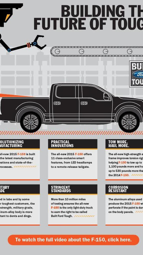 2015 Ford F-150 production begins today [video]