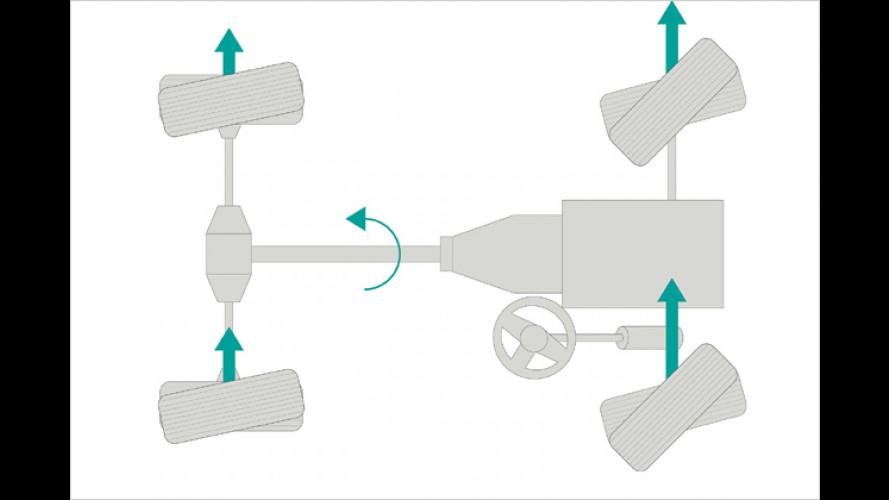 Nissan: Die Allrad-Lenkung nach dem Teewagen-Prinzip