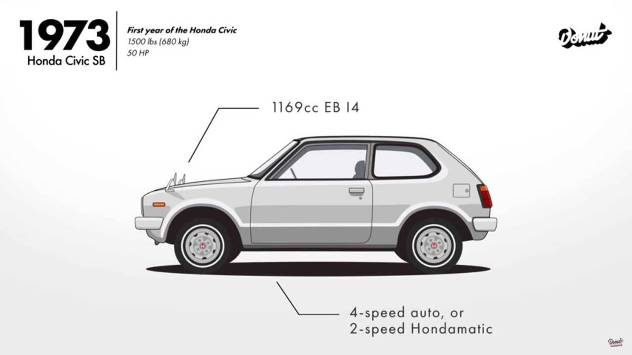 Honda Civic gelişim