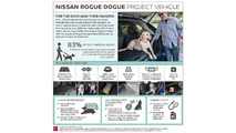 2017 Nissan Rogue Dogue concept infographic