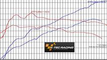 Renaultsport Twingo by K-Tec Racing 30.07.2013