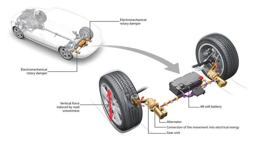 Audi, enerji toplayan süspansiyon teknolojisini tanıttı