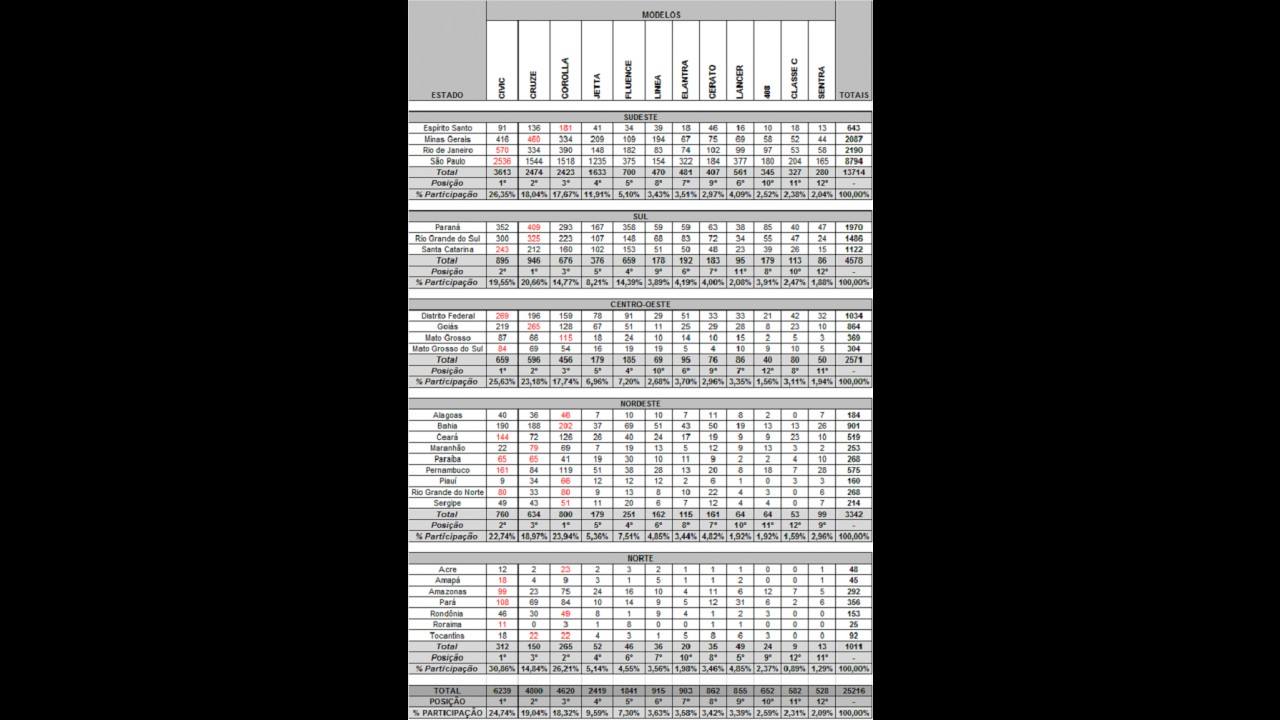 SEDÃS MÉDIOS: Veja o desempenho dos líderes por estados em agosto de 2012