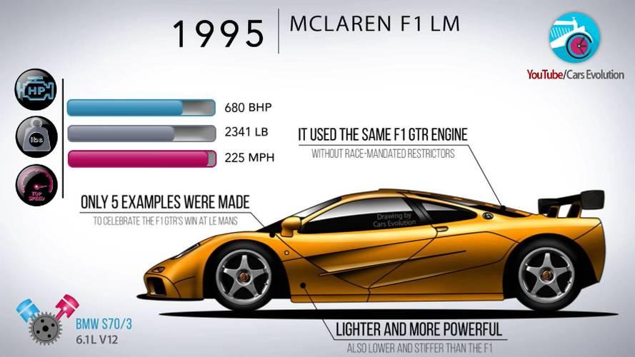 Látványos videón a McLaren közúti modelljeinek fejlődése