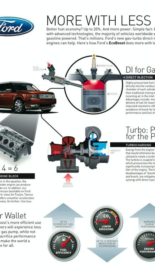 Ford to build 4 cylinder version of EcoBoost engine