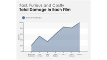 Fast and furious facture
