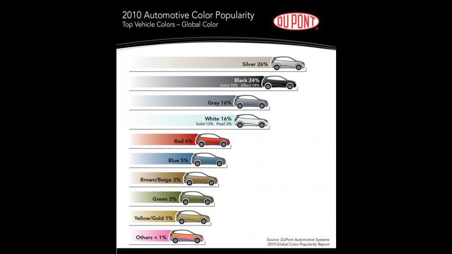 E' ancora l'argento il colore preferito per l'auto