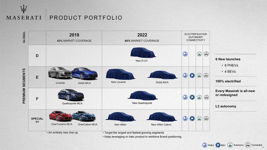 Maserati, un piano a tutto elettrico: da 0 a 100 in 2 secondi