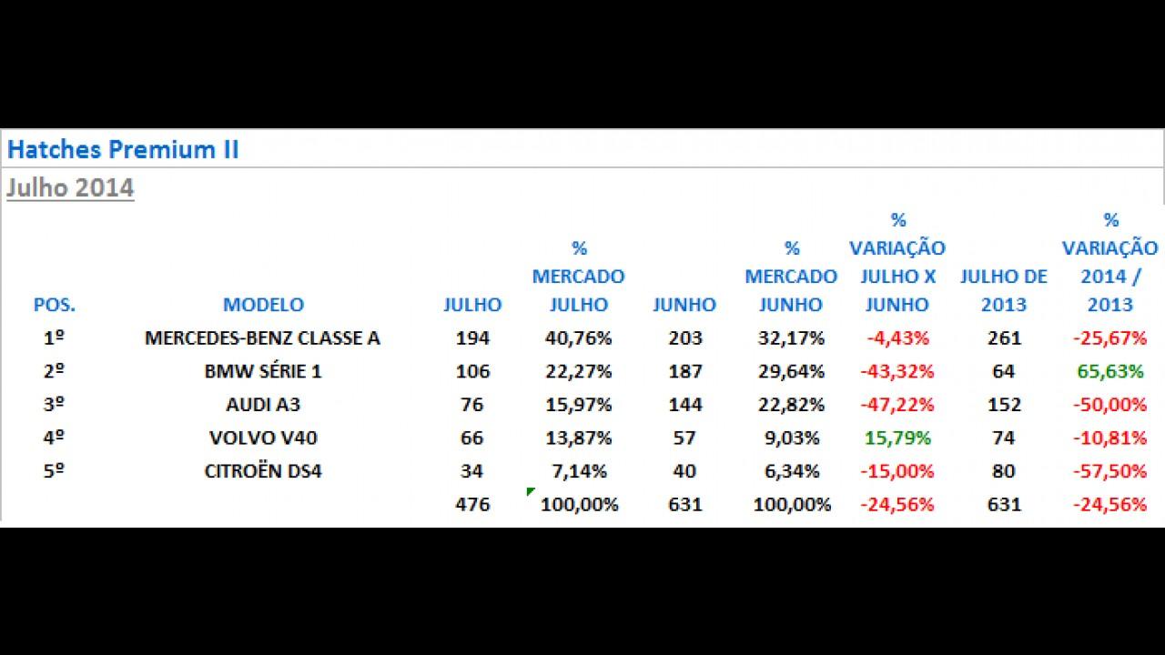 Hatches premium: Classe A se mantém na liderança; concorrentes derrapam