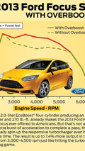 2013 Ford Focus ST overboost infographic, 1188, 12.06.2012