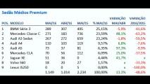 Sedãs premium: Série 3 é o mais vendido, seguido de perto por Classe C e A3 Sedan
