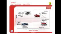 Piano Strategico 2010-2014: Ferrari e Maserati