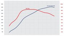 TECHART performance kit TA 097/T2 - performance chart