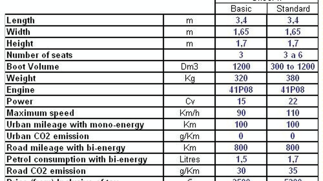 MDI OneCAT specifications