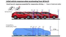 Mazda SKYACTIV-X engine plans