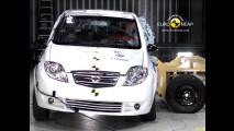 Landwind CV9: i crash test Euro NCAP