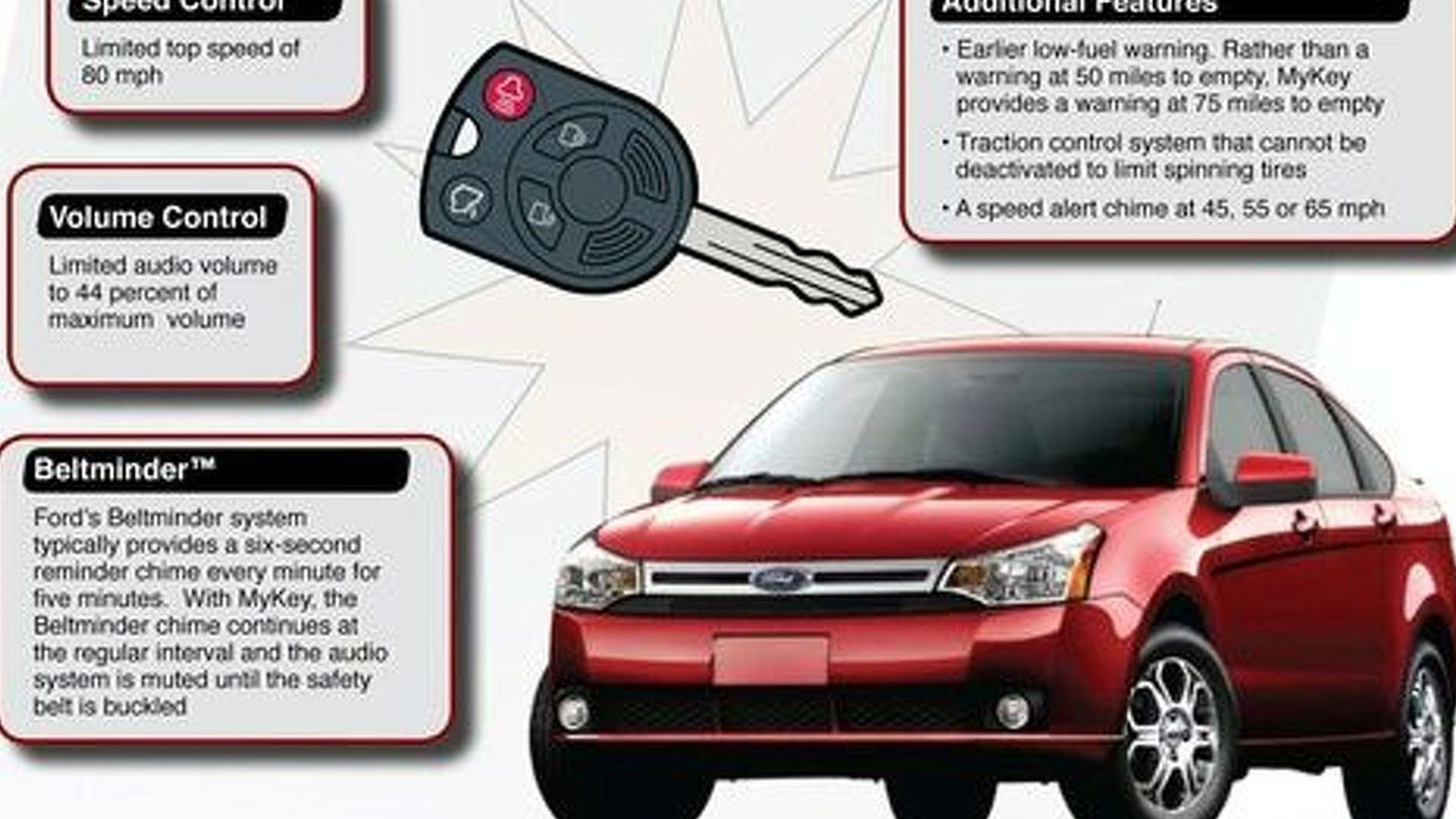 Ford Introduces MyKey Parenting Tool for Teen Drivers
