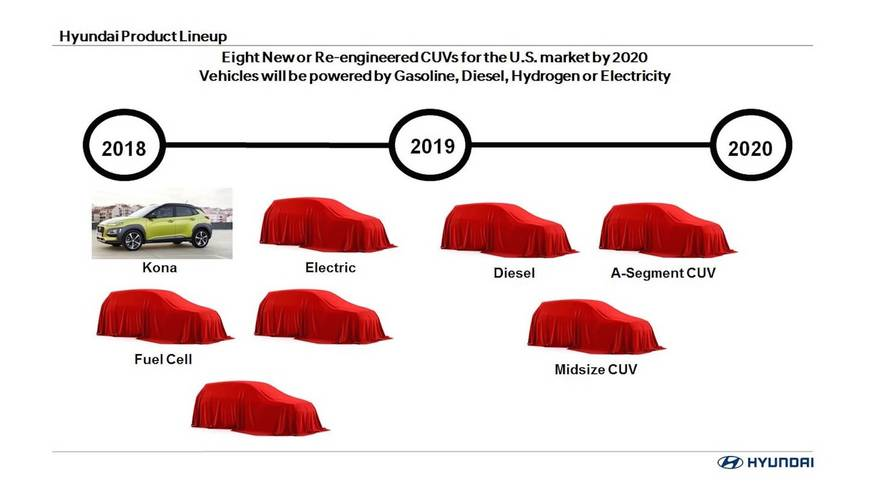 Hyundai'den 2020'ye kadar 8 crossover model