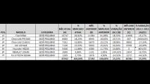 Análise CARPLACE 2013: Siena bate recorde e Prisma avança entre sedãs pequenos
