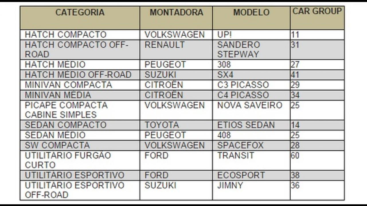 Veja o ranking do CESVI com os veículos que possuem menor custo de reparo