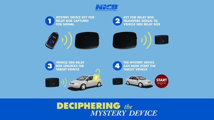 Thieves Use 'Mystery Device' To Steal Cars With Push-Button Start