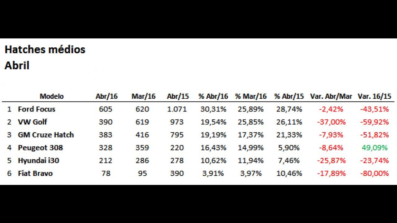 Ladeira abaixo, vendas de hatches médios registram seu pior momento em abril