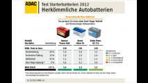 Starke Batterien für Start-Stopp