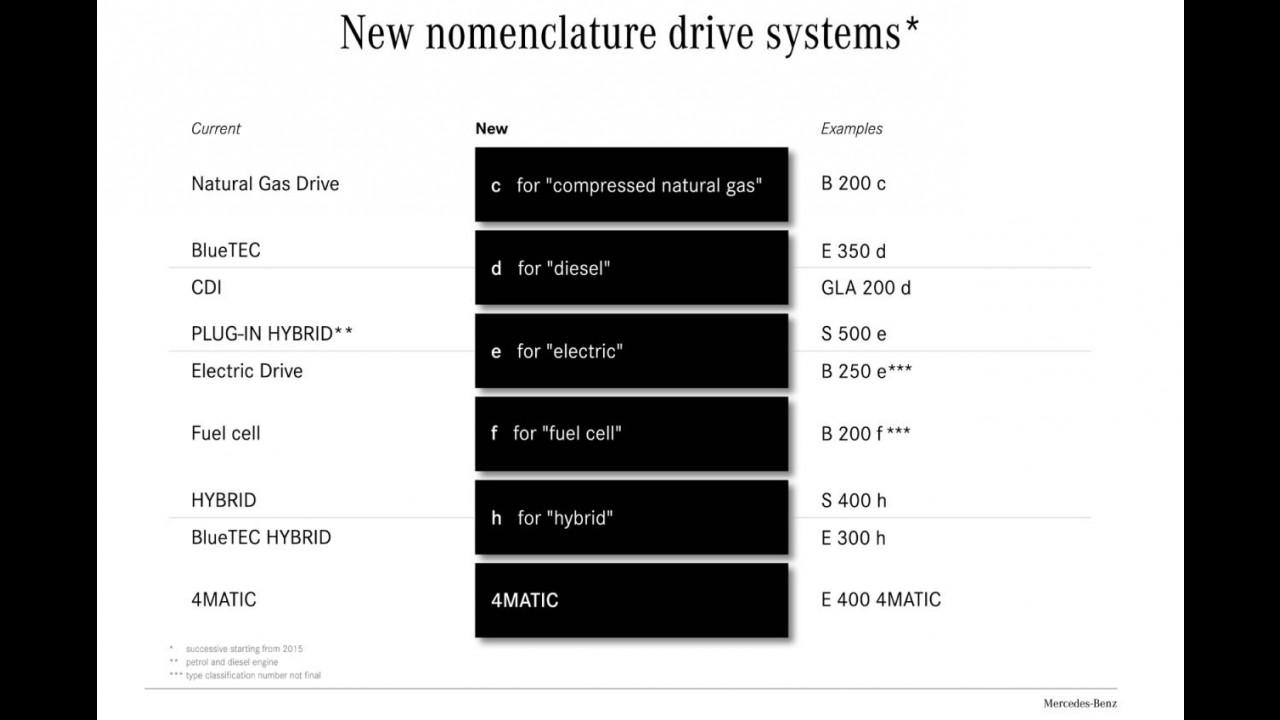 Mais fácil: Mercedes-Benz vai mudar nome de alguns modelos