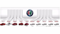 Alfa Romeo 2020 ürün planı