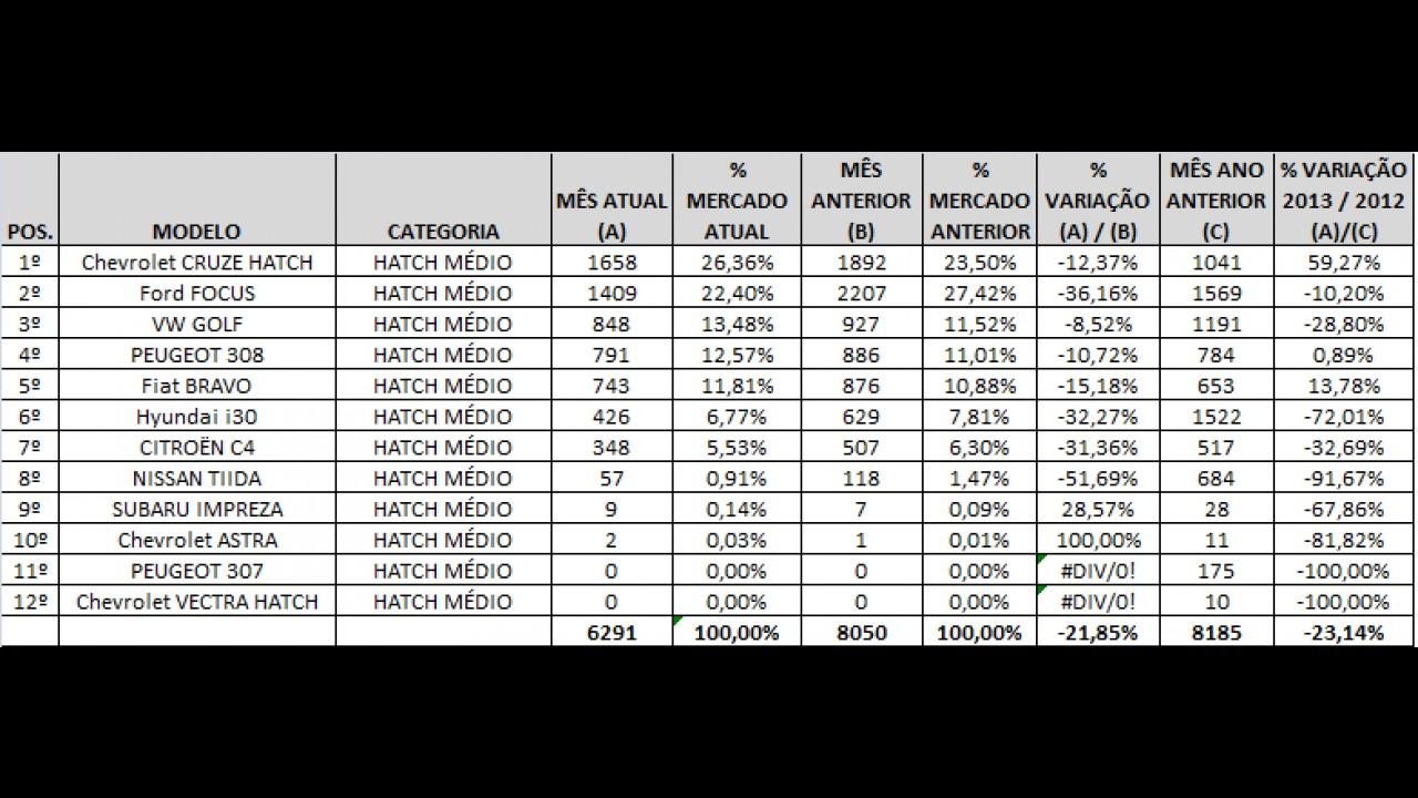 Hatches médios: segmento recua em relação a 2012 e Cruze Hatch lidera